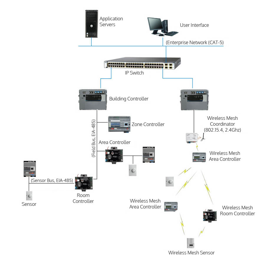 Bms Network Diagram Wiring Wire Diagrams Ddc Linear Control Systems Lcsl Building Management